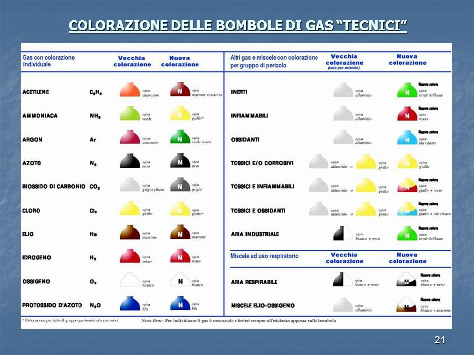 21 COLORAZIONE DELLE BOMBOLE DI GAS TECNICI