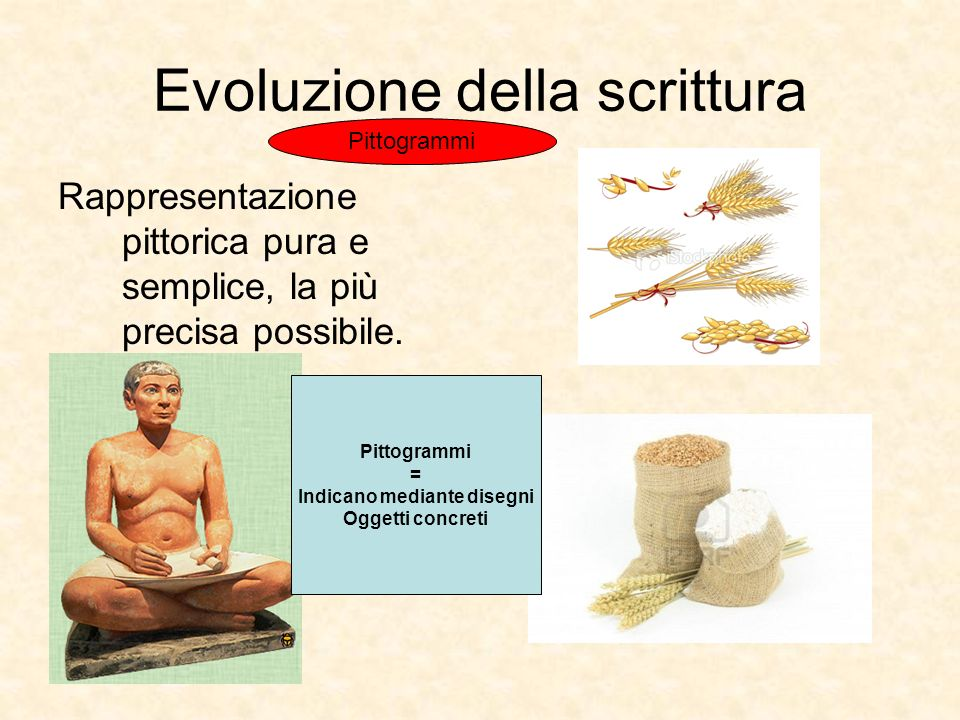 Evoluzione della scrittura Rappresentazione pittorica pura e semplice, la più precisa possibile.