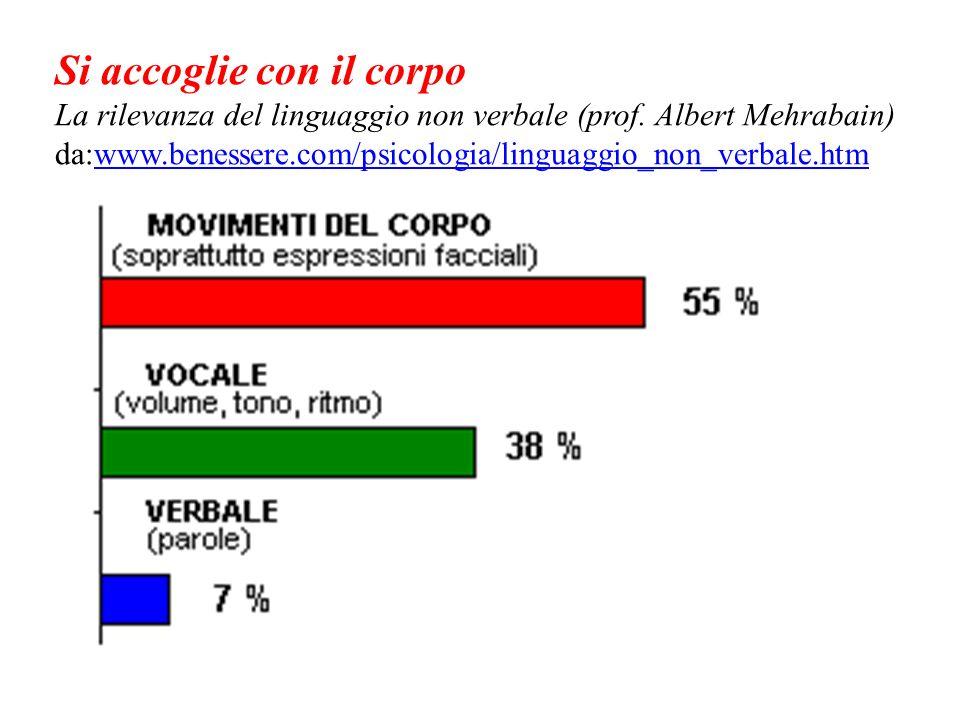 Si accoglie con il corpo La rilevanza del linguaggio non verbale (prof. Albert Mehrabain) da:www.benessere.com/psicologia/linguaggio_non_verbale.htmww