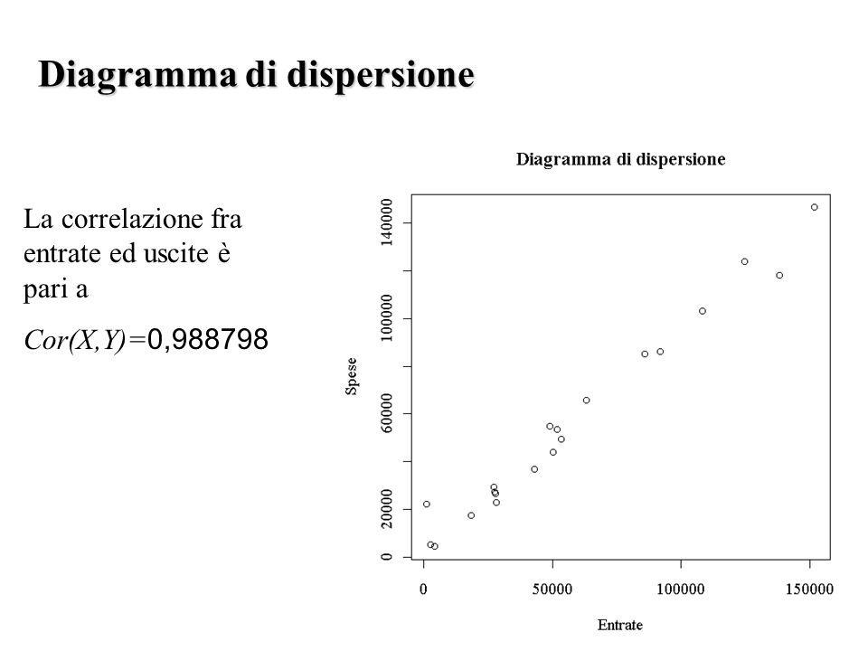 Diagramma di dispersione La correlazione fra entrate ed uscite è pari a Cor(X,Y)= 0,988798