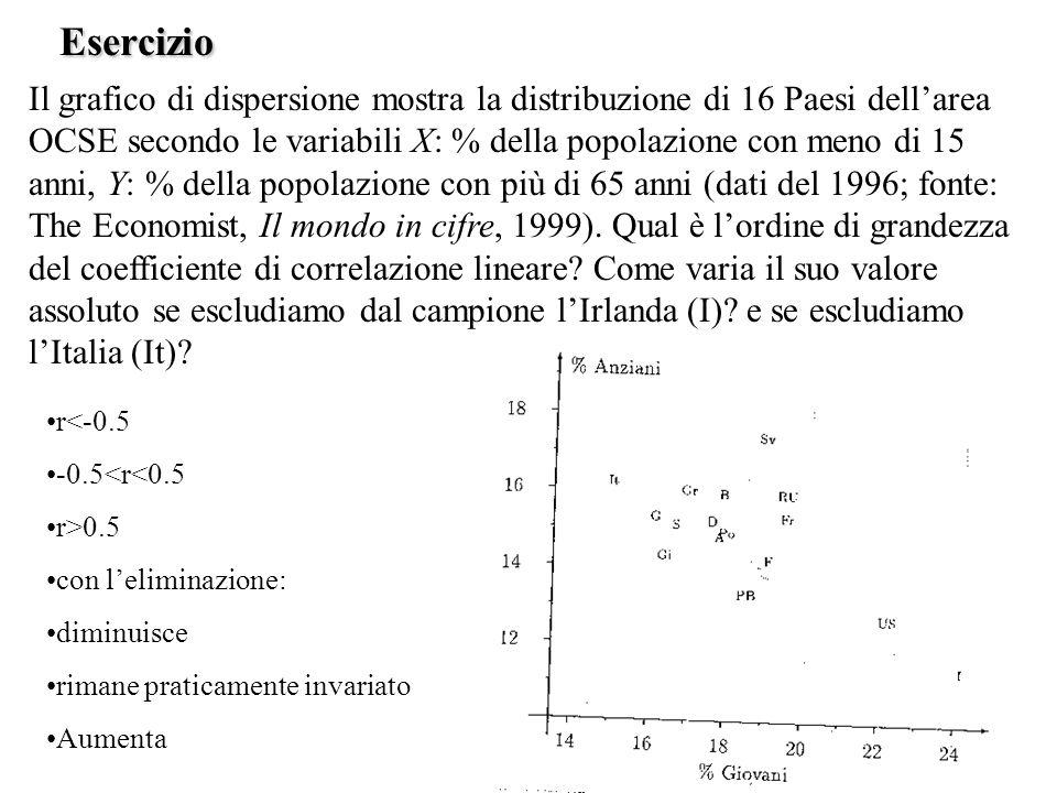 Esercizio Il voto di maturità (X) e il punteggio nel test di preiscrizione (Y) sono concordanti.
