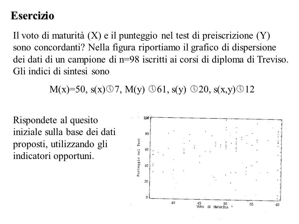 Esercizio Il voto di maturità (X) e il punteggio nel test di preiscrizione (Y) sono concordanti? Nella figura riportiamo il grafico di dispersione dei