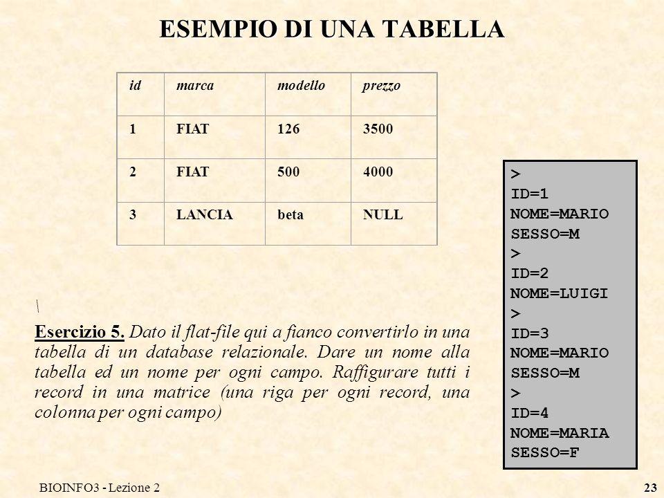 BIOINFO3 - Lezione 223 ESEMPIO DI UNA TABELLA > ID=1 NOME=MARIO SESSO=M > ID=2 NOME=LUIGI > ID=3 NOME=MARIO SESSO=M > ID=4 NOME=MARIA SESSO=F \ Eserci