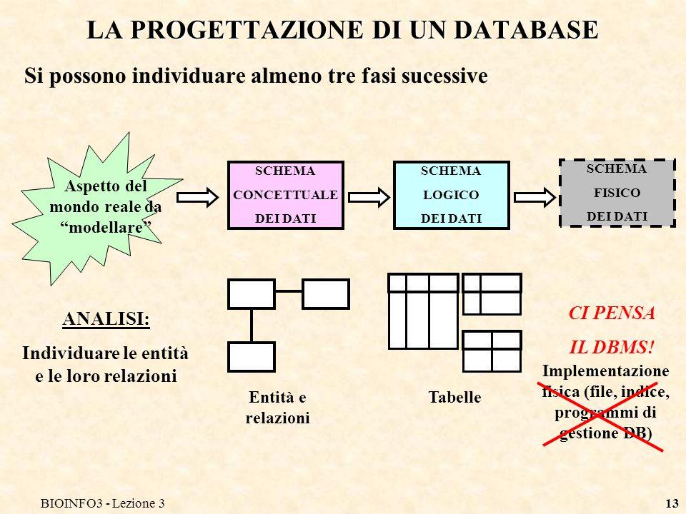 BIOINFO3 - Lezione 313 LA PROGETTAZIONE DI UN DATABASE Si possono individuare almeno tre fasi sucessive SCHEMA CONCETTUALE DEI DATI SCHEMA LOGICO DEI DATI SCHEMA FISICO DEI DATI Aspetto del mondo reale da modellare ANALISI: Individuare le entità e le loro relazioni Entità e relazioni Tabelle Implementazione fisica (file, indice, programmi di gestione DB) CI PENSA IL DBMS!