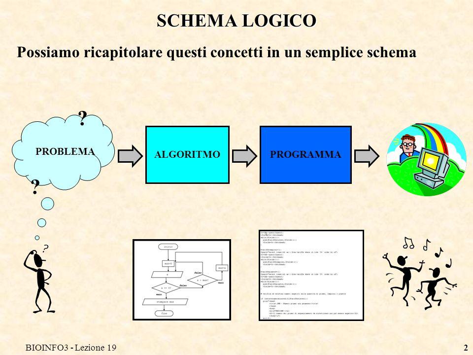 BIOINFO3 - Lezione 192 SCHEMA LOGICO Possiamo ricapitolare questi concetti in un semplice schema PROBLEMA ? ? ALGORITMOPROGRAMMA