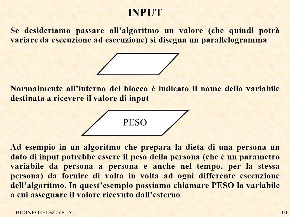 BIOINFO3 - Lezione 1510 INPUT Se desideriamo passare allalgoritmo un valore (che quindi potrà variare da esecuzione ad esecuzione) si disegna un paral