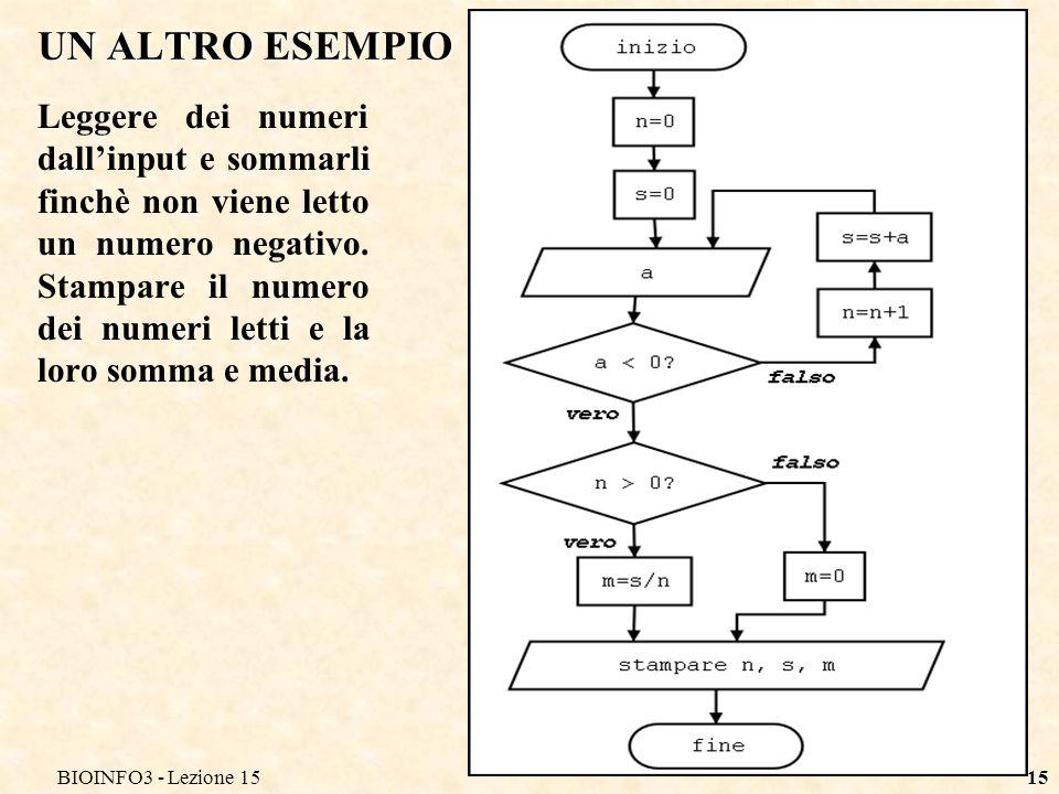 BIOINFO3 - Lezione 1515 UN ALTRO ESEMPIO Leggere dei numeri dallinput e sommarli finchè non viene letto un numero negativo. Stampare il numero dei num