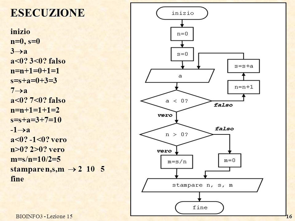 BIOINFO3 - Lezione 1516 ESECUZIONE inizio n=0, s=0 3 a a<0? 3<0? falso n=n+1=0+1=1 s=s+a=0+3=3 7 a a<0? 7<0? falso n=n+1=1+1=2 s=s+a=3+7=10 -1 a a<0?
