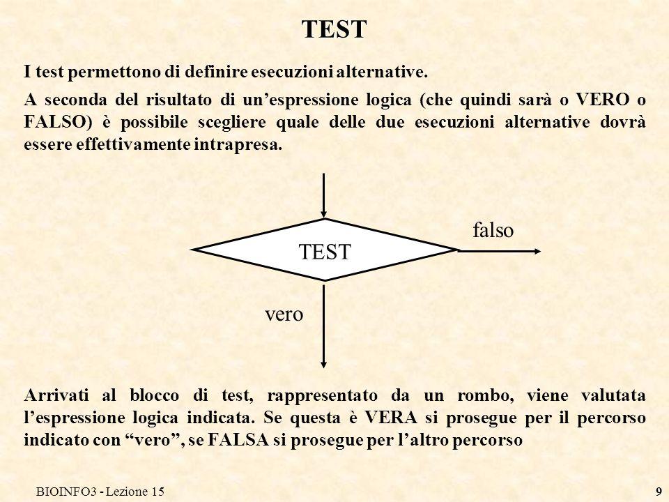 BIOINFO3 - Lezione 1510 INPUT Se desideriamo passare allalgoritmo un valore (che quindi potrà variare da esecuzione ad esecuzione) si disegna un parallelogramma Normalmente allinterno del blocco è indicato il nome della variabile destinata a ricevere il valore di input Ad esempio in un algoritmo che prepara la dieta di una persona un dato di input potrebbe essere il peso della persona (che è un parametro variabile da persona a persona e anche nel tempo, per la stessa persona) da fornire di volta in volta ad ogni differente esecuzione dellalgoritmo.