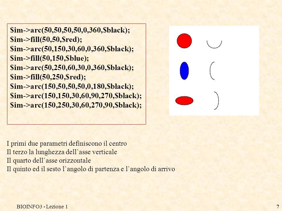 BIOINFO3 - Lezione 17 $im->arc(50,50,50,50,0,360,$black); $im->fill(50,50,$red); $im->arc(50,150,30,60,0,360,$black); $im->fill(50,150,$blue); $im->arc(50,250,60,30,0,360,$black); $im->fill(50,250,$red); $im->arc(150,50,50,50,0,180,$black); $im->arc(150,150,30,60,90,270,$black); $im->arc(150,250,30,60,270,90,$black); I primi due parametri definiscono il centro Il terzo la lunghezza dell`asse verticale Il quarto dell`asse orizzontale Il quinto ed il sesto l`angolo di partenza e l`angolo di arrivo