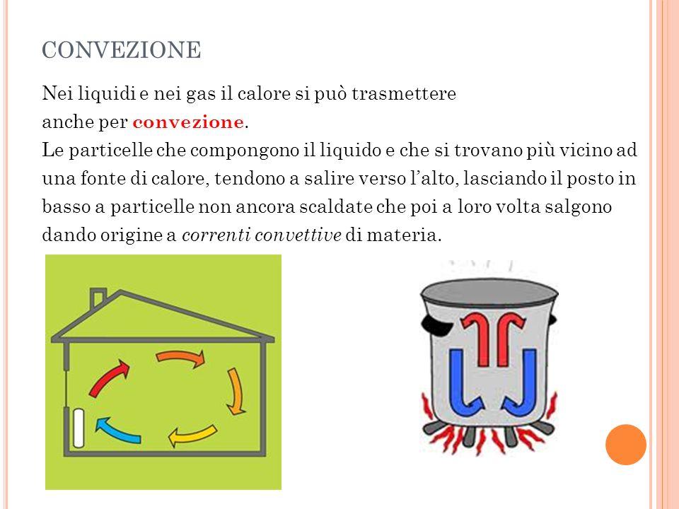 CONVEZIONE Nei liquidi e nei gas il calore si può trasmettere anche per convezione. Le particelle che compongono il liquido e che si trovano più vicin