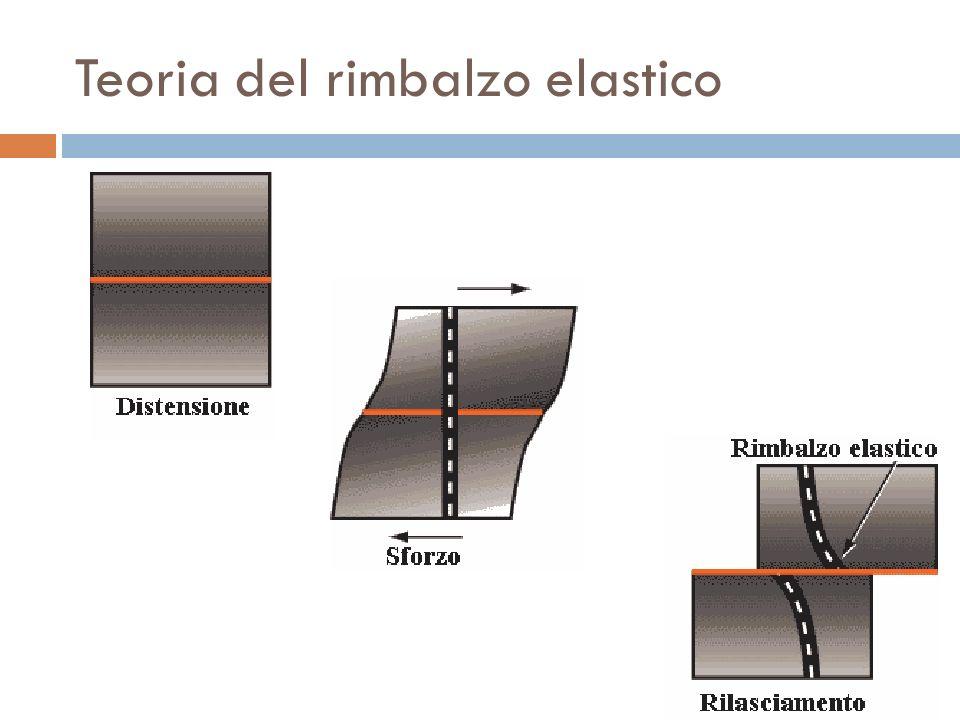 Ipocentro - epicentro Il punto di origine di un terremoto, in profondità è detto Ipocentro, mentre la sua proiezione in superficie è detto Epicentro.