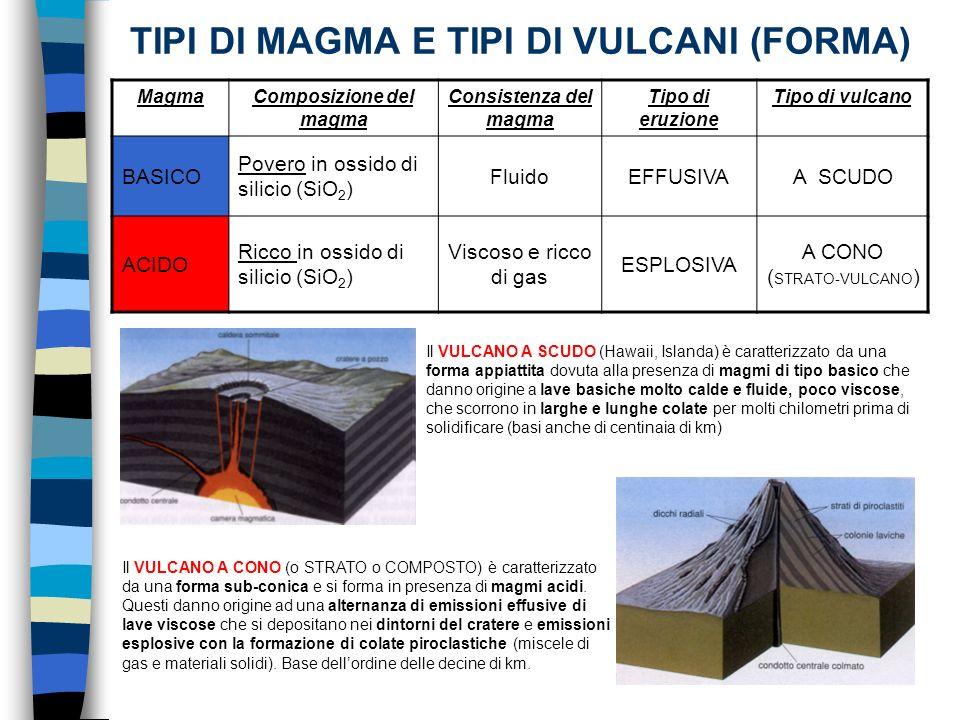 TIPI DI MAGMA E TIPI DI VULCANI (FORMA) MagmaComposizione del magma Consistenza del magma Tipo di eruzione Tipo di vulcano BASICO Povero in ossido di