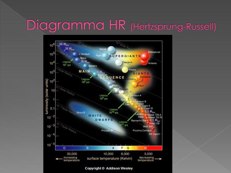 Le stelle nascono da enormi nubi di polveri e gas cosmico (soprattutto idrogeno e elio): le nebulose.