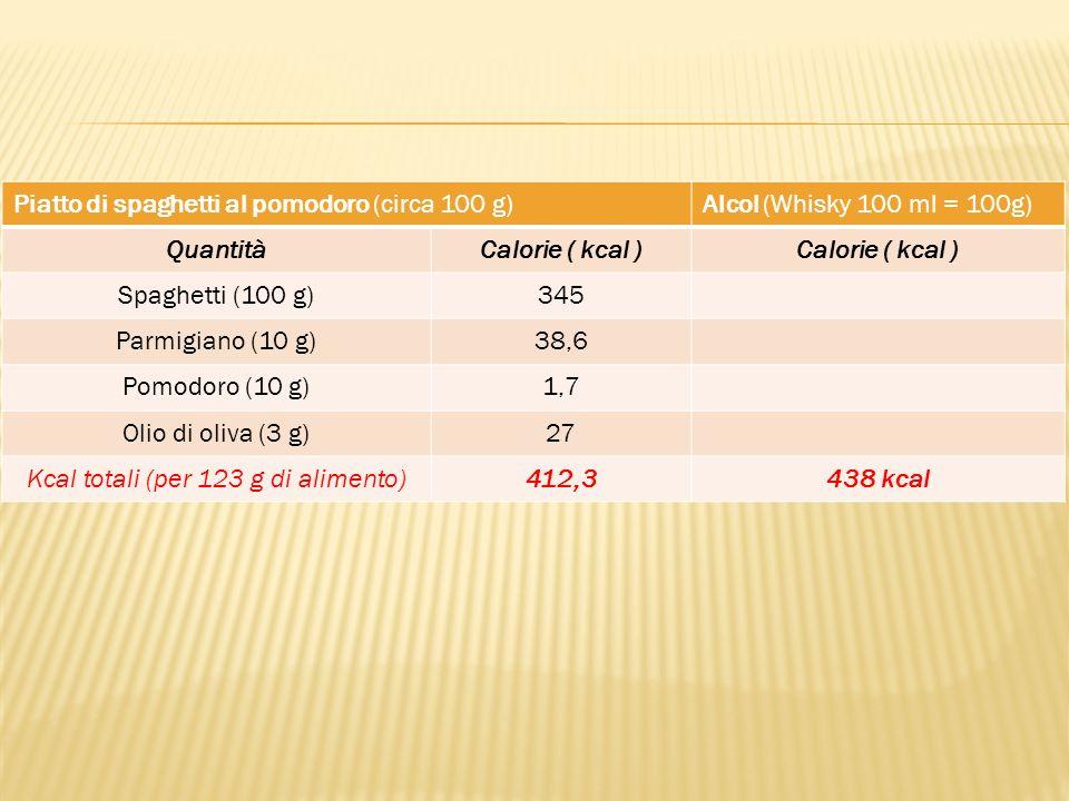 Piatto di spaghetti al pomodoro (circa 100 g)Alcol (Whisky 100 ml = 100g) QuantitàCalorie ( kcal ) Spaghetti (100 g)345 Parmigiano (10 g)38,6 Pomodoro