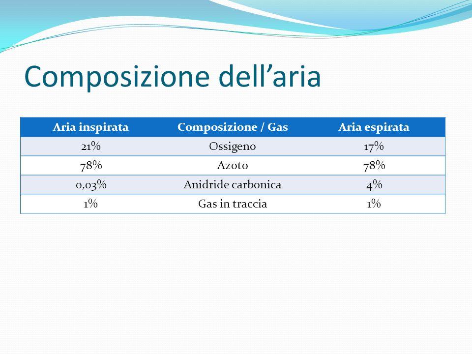 Composizione dellaria Aria inspirataComposizione / GasAria espirata 21%Ossigeno17% 78%Azoto78% 0,03%Anidride carbonica4% 1%Gas in traccia1%