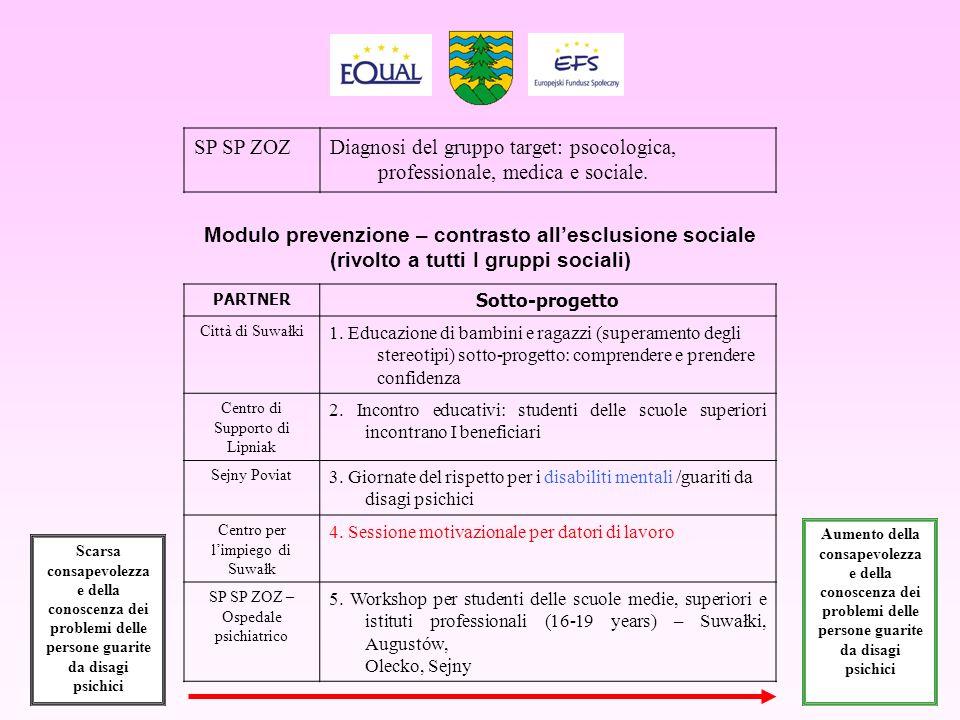 Modulo prevenzione – contrasto allesclusione sociale (rivolto a tutti I gruppi sociali) Scarsa consapevolezza e della conoscenza dei problemi delle pe