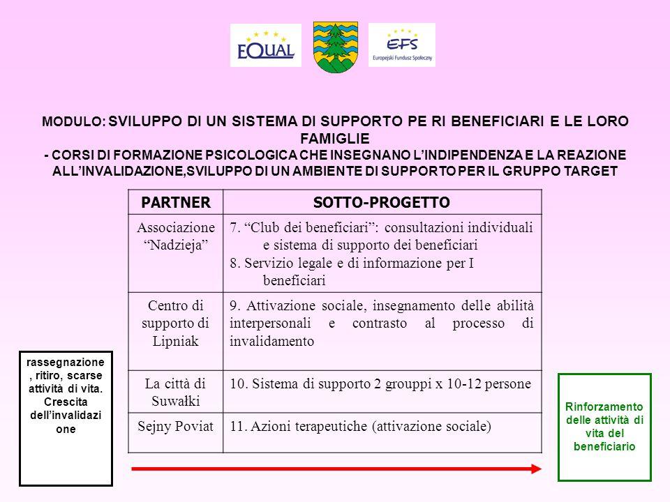 Modulo: corsi di formazione professionale PARTNERSOTTO-PROGETTO FRP Suwałki1.