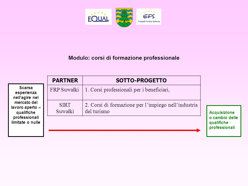 Modulo: corsi di formazione professionale PARTNERSOTTO-PROGETTO FRP Suwałki1. Corsi professionali per i beneficiari, SIRT Suwałki 2. Corsi di formazio