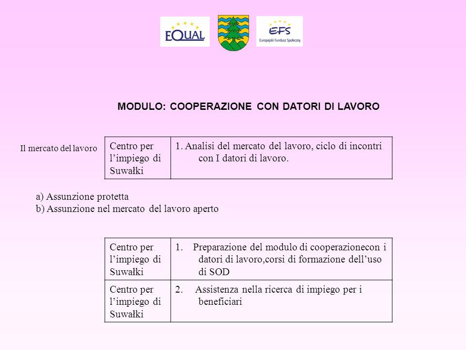 MODULO: COOPERAZIONE CON DATORI DI LAVORO Centro per limpiego di Suwałki 1. Analisi del mercato del lavoro, ciclo di incontri con I datori di lavoro.