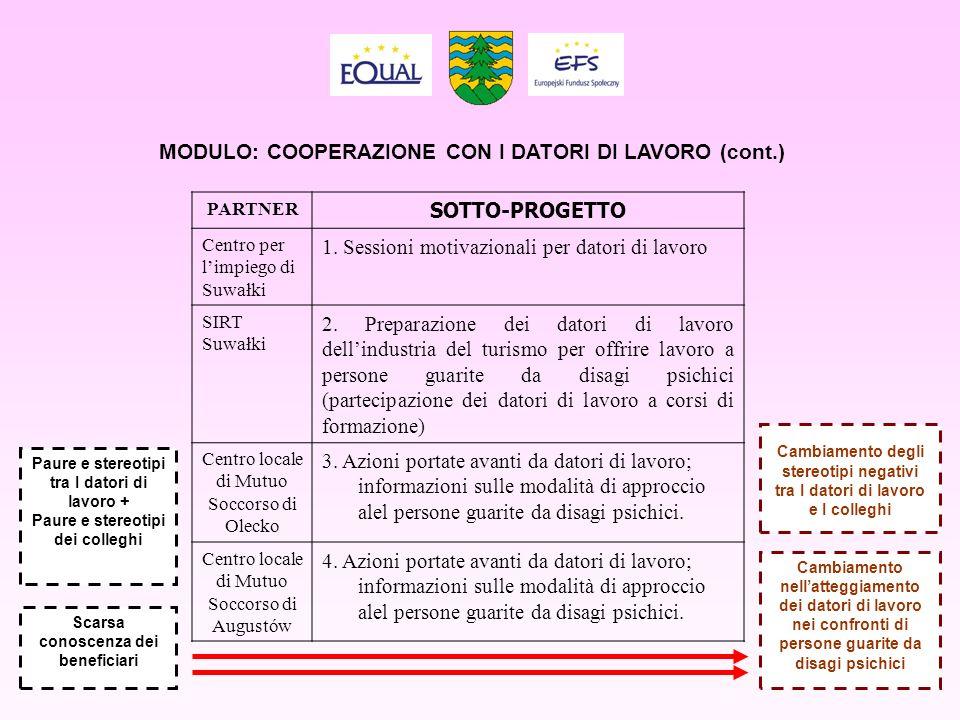 MODULO: COOPERAZIONE CON I DATORI DI LAVORO (cont.) PARTNER SOTTO-PROGETTO Centro per limpiego di Suwałki 1. Sessioni motivazionali per datori di lavo