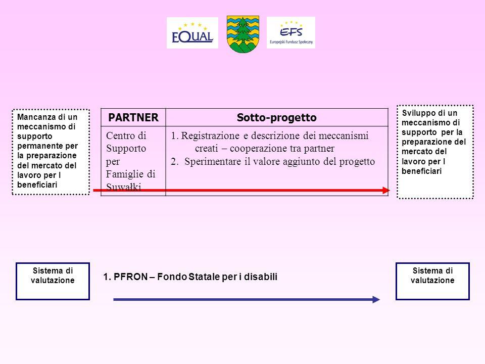 PARTNERSotto-progetto Centro di Supporto per Famiglie di Suwałki 1. Registrazione e descrizione dei meccanismi creati – cooperazione tra partner 2. Sp