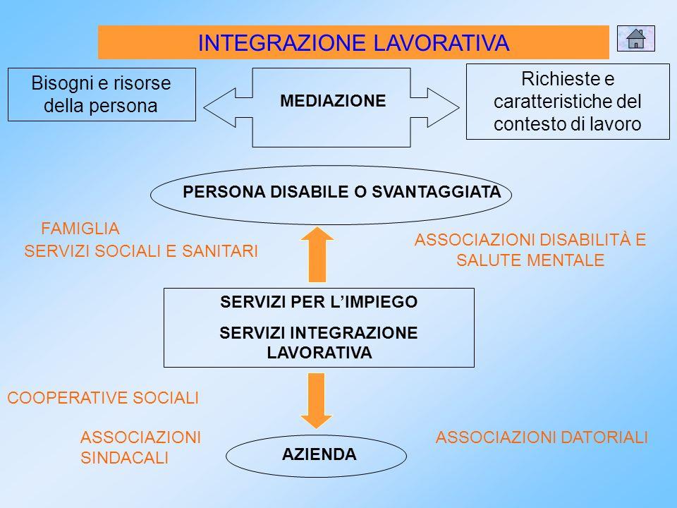 INTEGRAZIONE LAVORATIVA MEDIAZIONE Bisogni e risorse della persona Richieste e caratteristiche del contesto di lavoro PERSONA DISABILE O SVANTAGGIATA