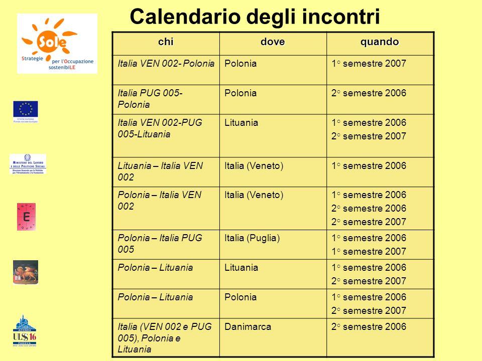Calendario degli incontrichidovequando Italia VEN 002- PoloniaPolonia1° semestre 2007 Italia PUG 005- Polonia Polonia2° semestre 2006 Italia VEN 002-P