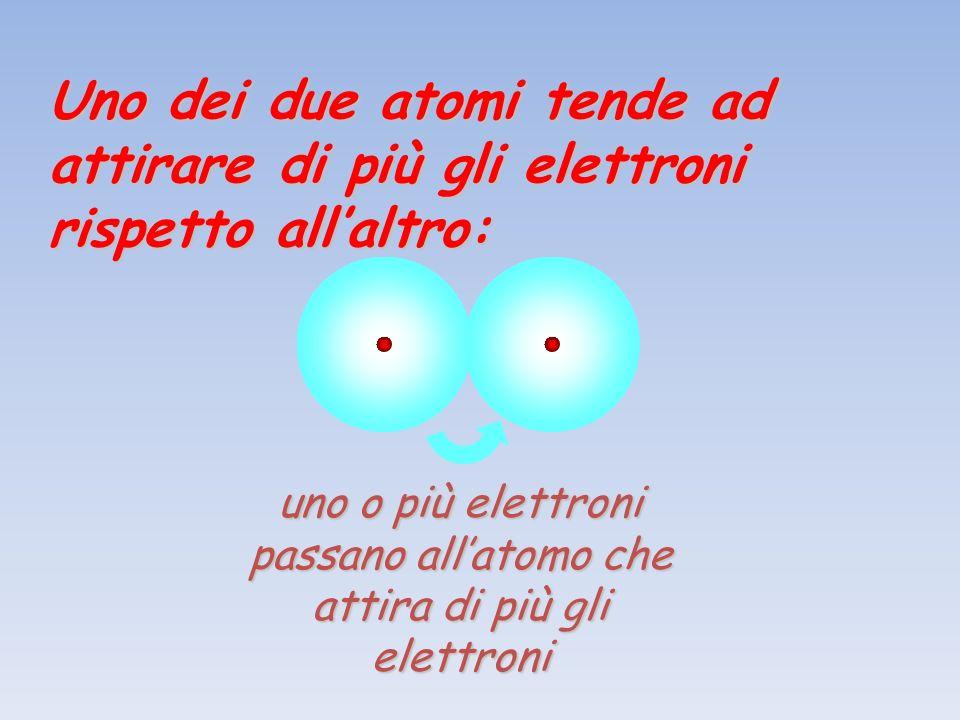 Uno dei due atomi tende ad attirare di più gli elettroni rispetto allaltro: uno o più elettroni passano allatomo che attira di più gli elettroni