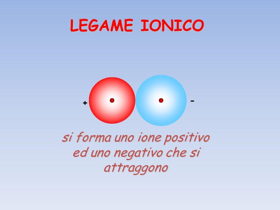 + - si forma uno ione positivo ed uno negativo che si attraggono LEGAME IONICO