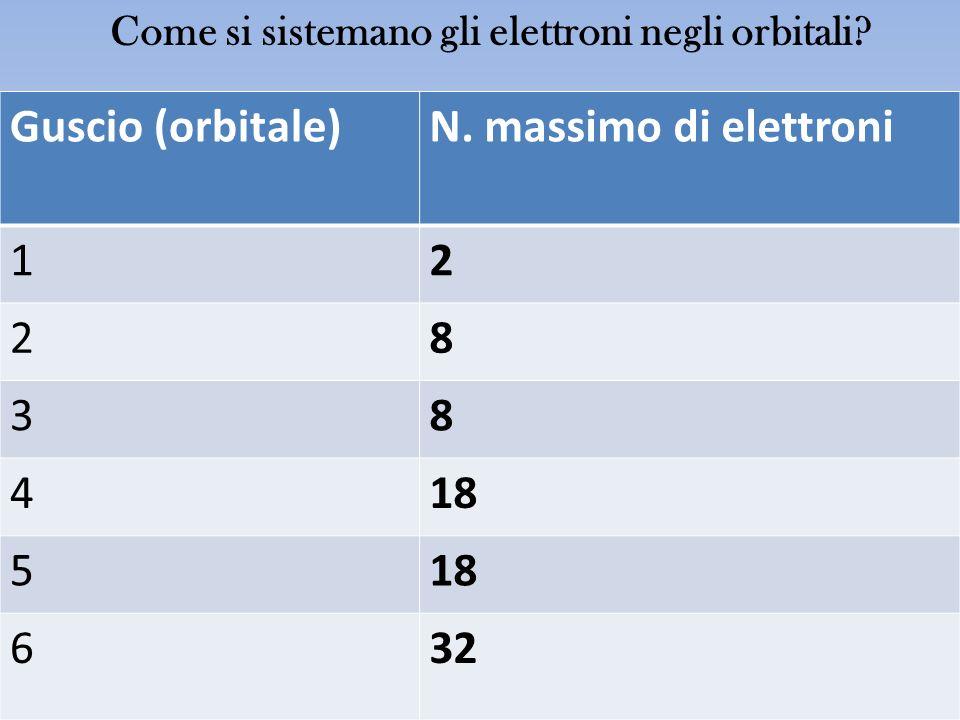 Come si sistemano gli elettroni negli orbitali? Guscio (orbitale)N. massimo di elettroni 12 28 38 418 5 632