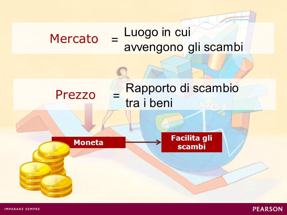 Mercato = Luogo in cui avvengono gli scambi Prezzo = Rapporto di scambio tra i beni Moneta Facilita gli scambi