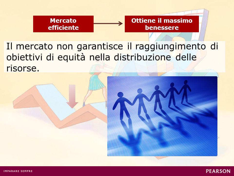 Mercato efficiente Ottiene il massimo benessere Il mercato non garantisce il raggiungimento di obiettivi di equità nella distribuzione delle risorse.