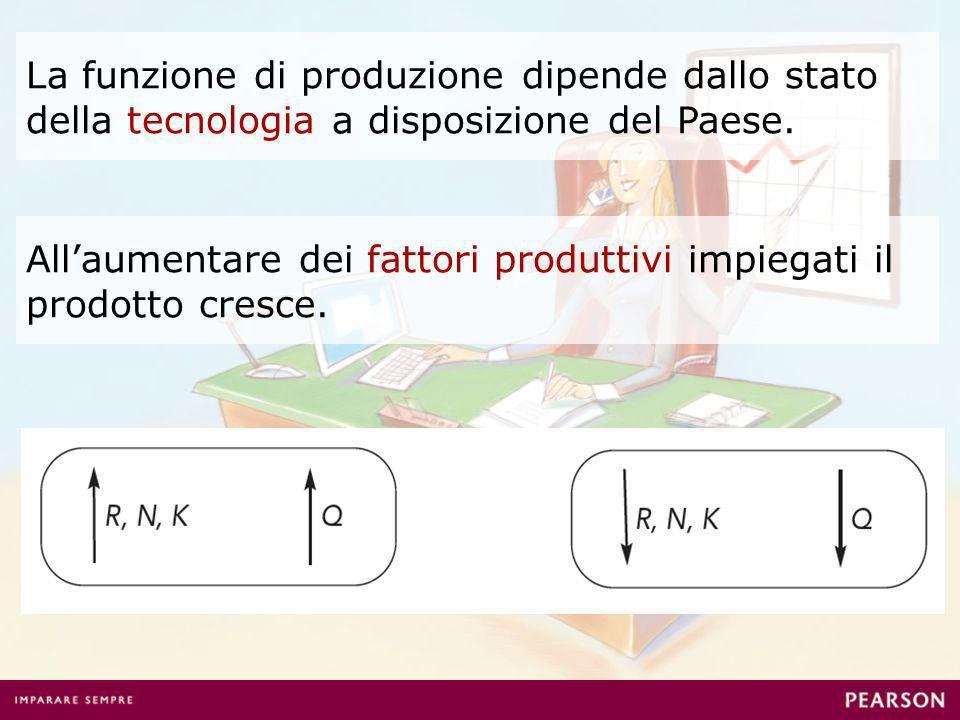 La funzione di produzione dipende dallo stato della tecnologia a disposizione del Paese.