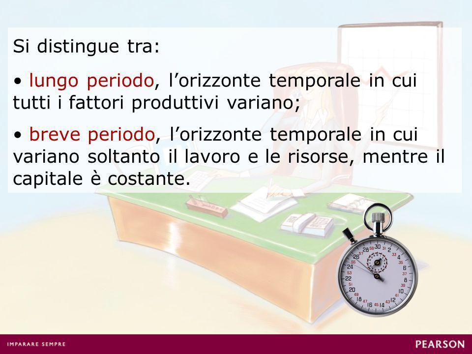 Si distingue tra: lungo periodo, lorizzonte temporale in cui tutti i fattori produttivi variano; breve periodo, lorizzonte temporale in cui variano soltanto il lavoro e le risorse, mentre il capitale è costante.