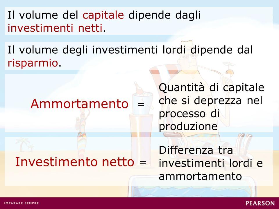 Il volume del capitale dipende dagli investimenti netti. Il volume degli investimenti lordi dipende dal risparmio. Ammortamento = Quantità di capitale