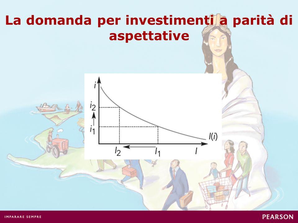 La domanda per investimenti a parità di aspettative