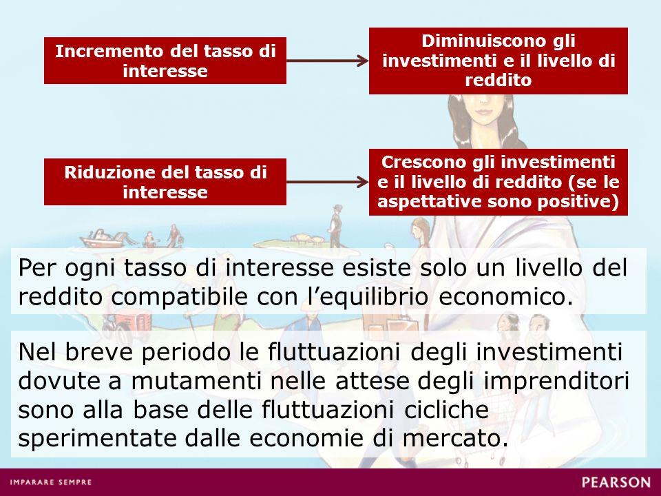 Nel breve periodo le fluttuazioni degli investimenti dovute a mutamenti nelle attese degli imprenditori sono alla base delle fluttuazioni cicliche spe