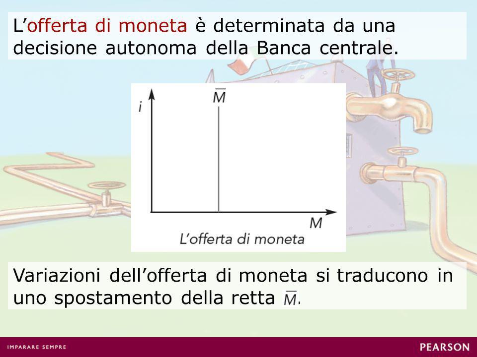 Lequilibrio del mercato monetario è dato dallincontro tra la curva di domanda (L) e la curva di offerta ( ) di moneta.