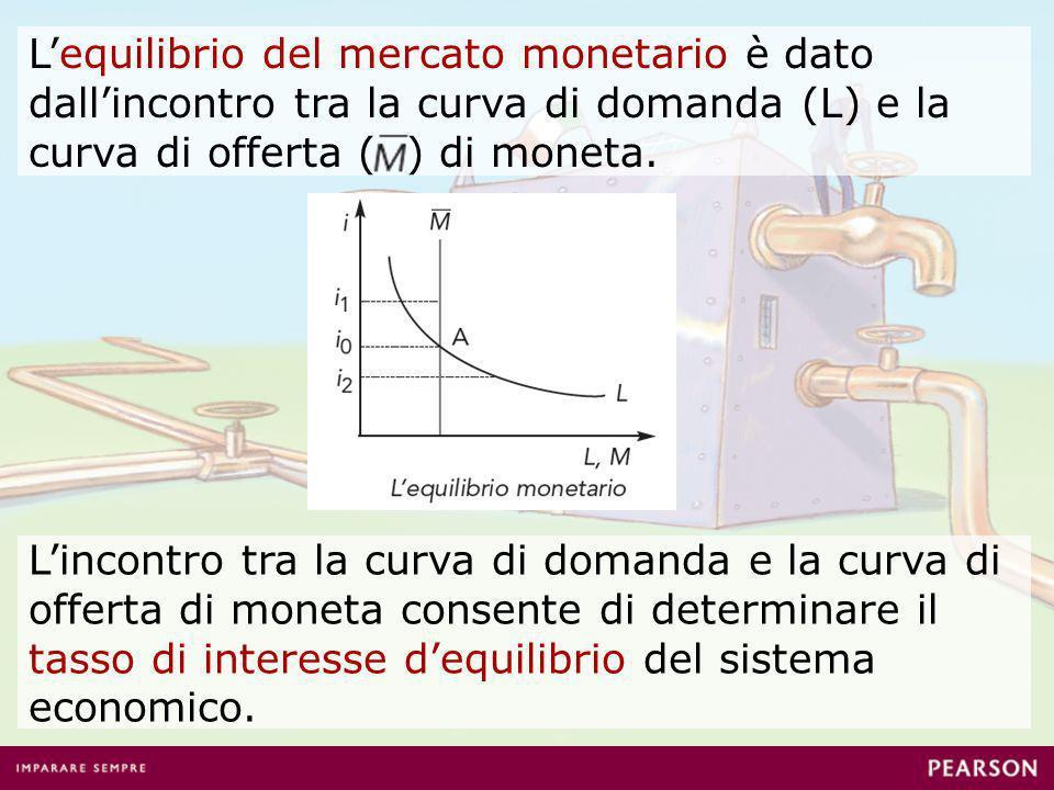 Variazioni della domanda e dellofferta di moneta si ripercuotono sul valore del tasso di interesse di equilibrio.