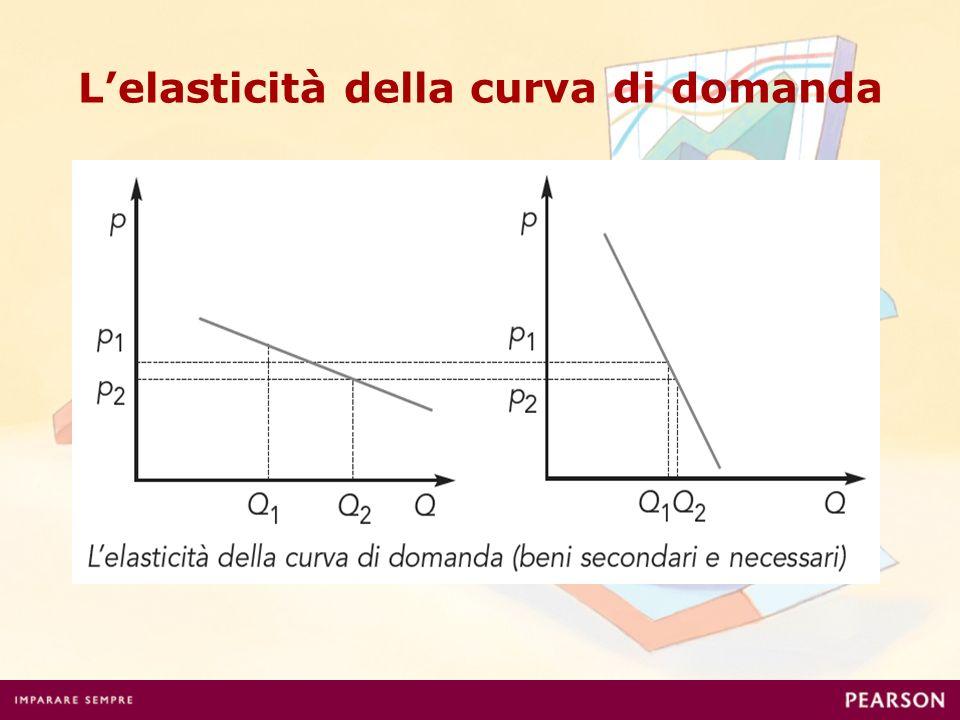 Lelasticità della curva di domanda