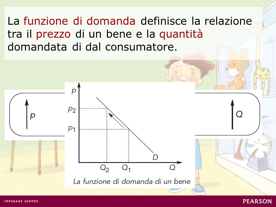 La funzione di domanda definisce la relazione tra il prezzo di un bene e la quantità domandata di dal consumatore.