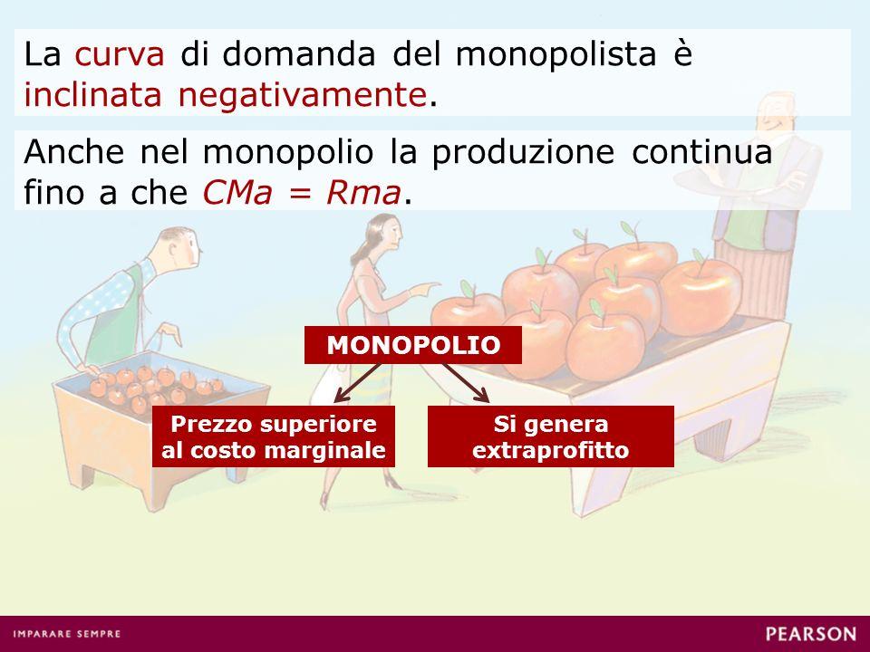 La curva di domanda del monopolista è inclinata negativamente.