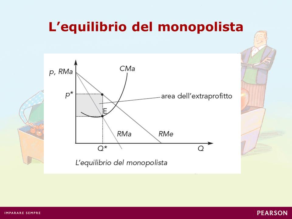 Lequilibrio del monopolista