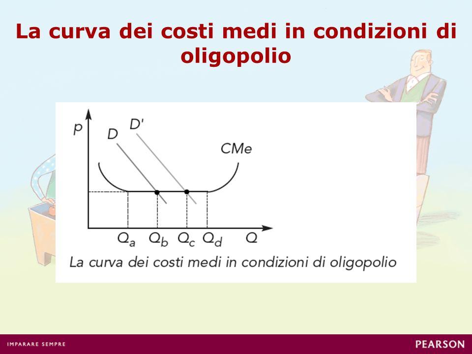 La curva dei costi medi in condizioni di oligopolio
