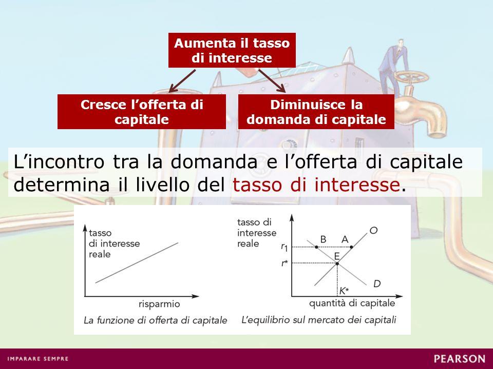 Aumenta il tasso di interesse Cresce lofferta di capitale Lincontro tra la domanda e lofferta di capitale determina il livello del tasso di interesse.