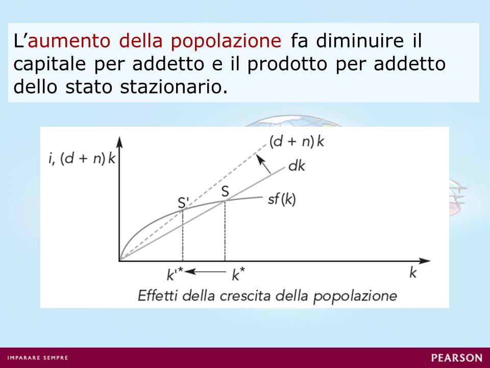 Laumento della popolazione fa diminuire il capitale per addetto e il prodotto per addetto dello stato stazionario.