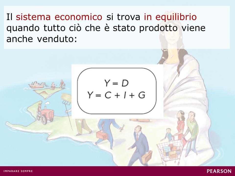Il sistema economico si trova in equilibrio quando tutto ciò che è stato prodotto viene anche venduto: