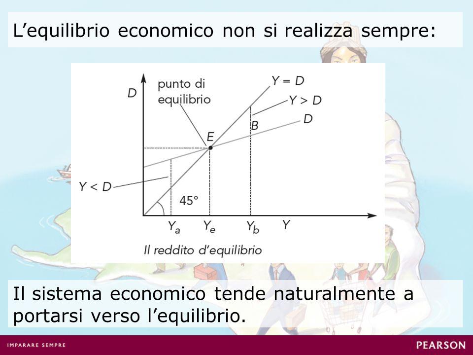 Lequilibrio economico non si realizza sempre: Il sistema economico tende naturalmente a portarsi verso lequilibrio.