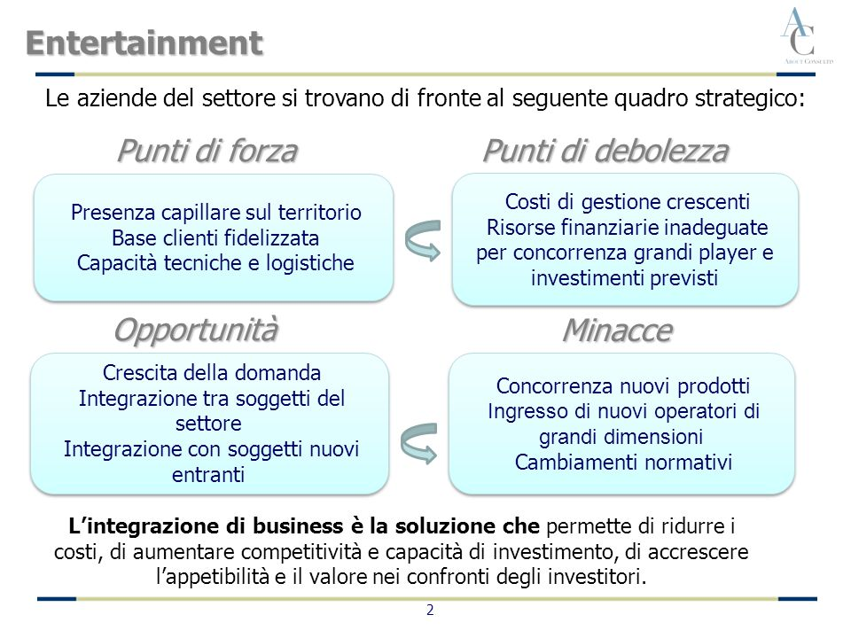 2 Entertainment Costi di gestione crescenti Risorse finanziarie inadeguate per concorrenza grandi player e investimenti previsti Costi di gestione cre